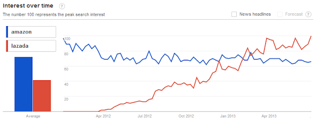 Google Trends of Amazon & Lazada in Indonesia