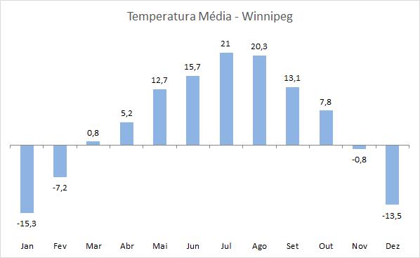 Temperatura em Winnipeg