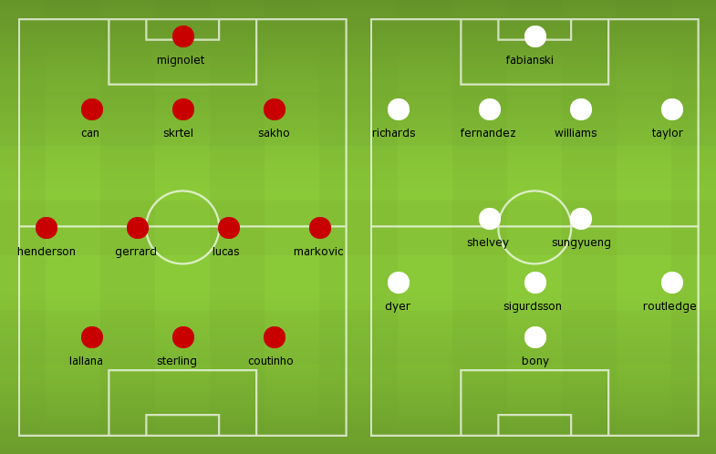 Possible Line-ups Liverpool vs Swansea City