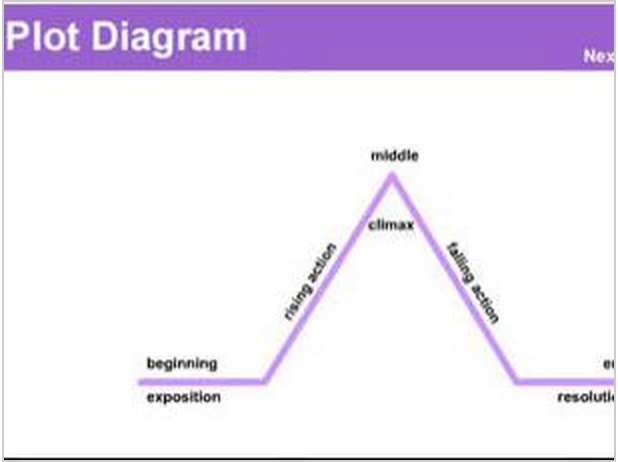 hunger games plot diagram examples 5 awesome interactive web tools to help students in their ...