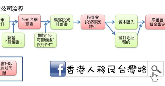 早安,我的臺灣新生活: (3) 投資移民申請流程