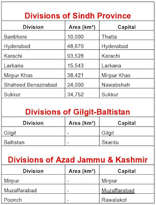 images, list of provinces divisions, divisions of paksitan, pakistan Provences