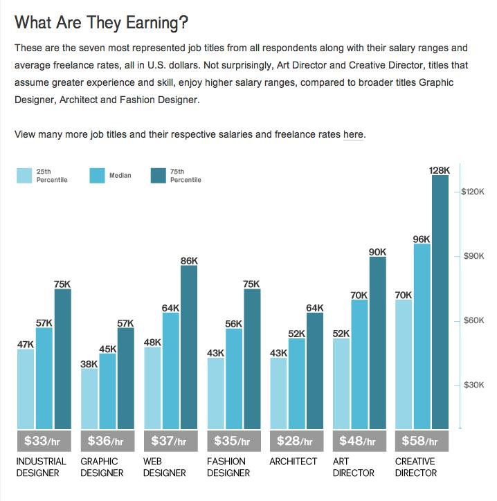 3x3 the magazine of contemporary illustration - Average salary for interior designer ...