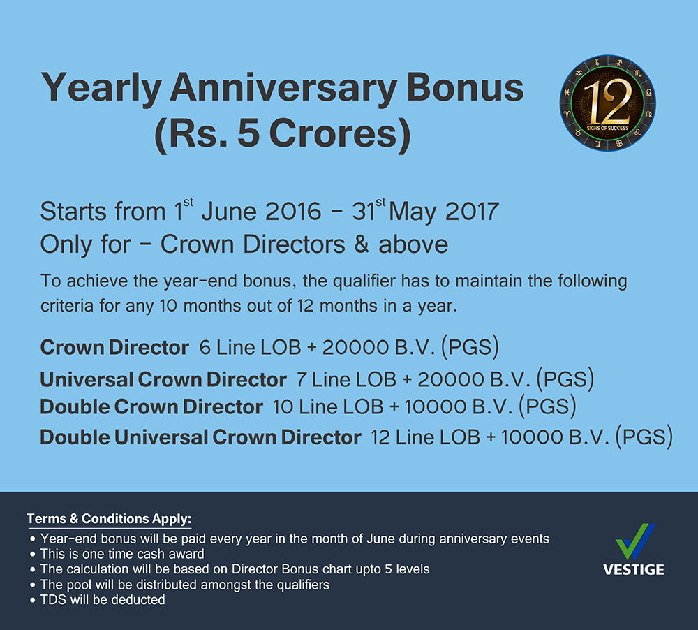 vestige yearly anniversary bonus offer of rs crores