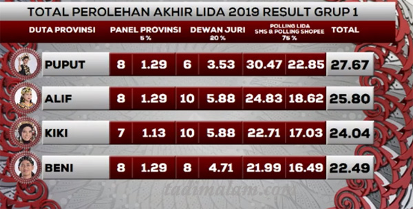 hasil Yang Tersenggol LIDA 2019 Grup 1 Top 12