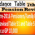 7th CPC Pre-2016 Pension Revision - Concordance Tables [Revised Table 51 & 52] i.r.o. GP 10,000