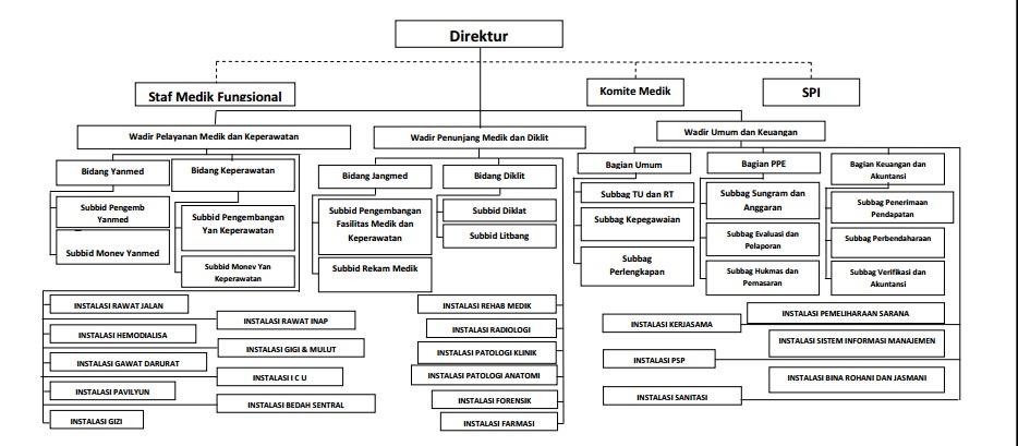 Manajemen Strategik Analisis Swot Rumah Sakit Haji Surabaya