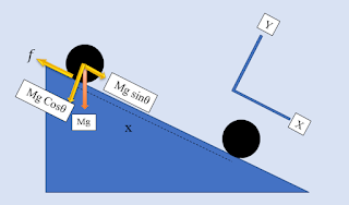Hukum II Newton dan Lagrange