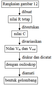 diagram alir clamper negatif