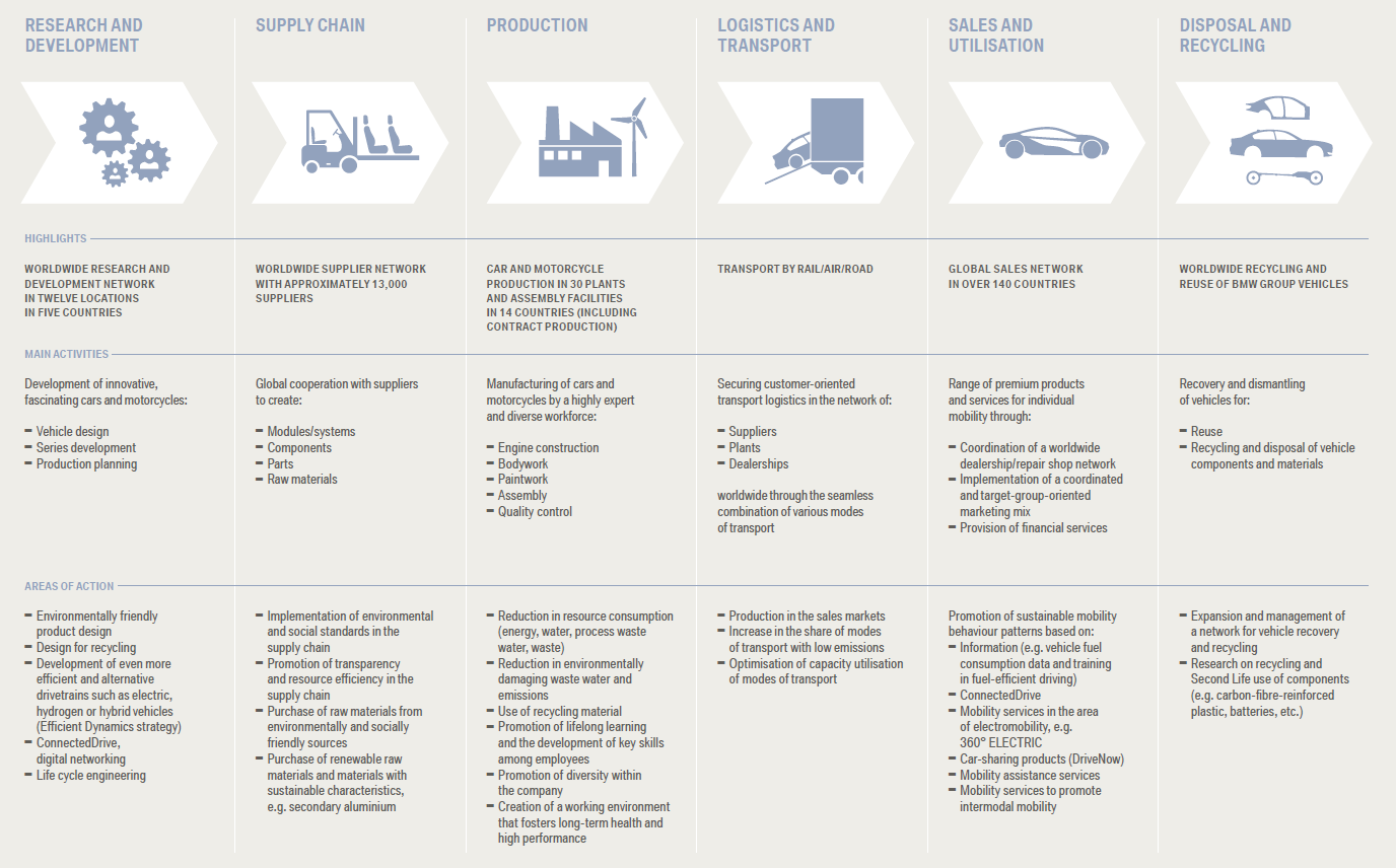 Visible Business Bmw Group Value Chain 2014