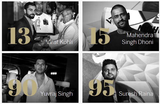 Kohli, Dhoni, Yuvraj, Raina in list of ESPN top 100 athletes