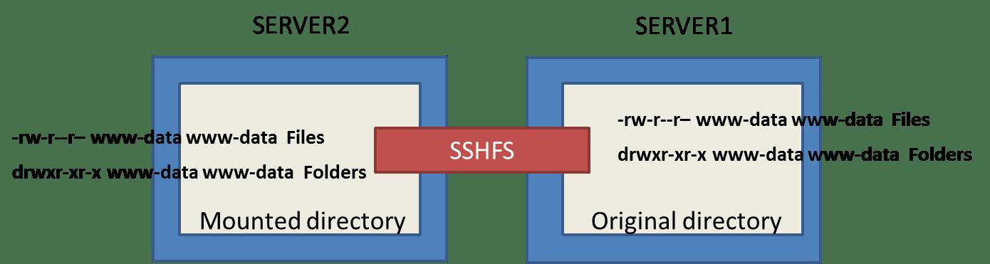 How to Install SSHFS on Centos/RHEL/Ubuntu - Sample Blog