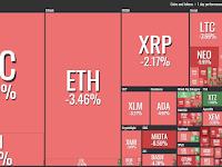 Pasar Crypto Memerah, Momentum Untuk Buy?