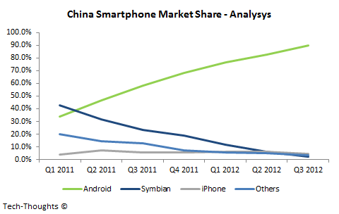 China Smartphone Market Share - Analysys