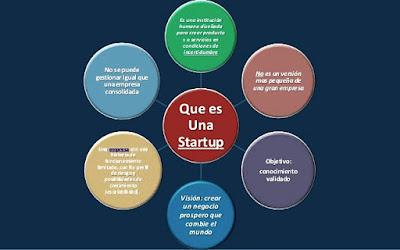 web, startup, internet, startups