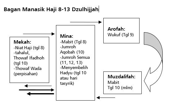 Bagan Manasik Haji