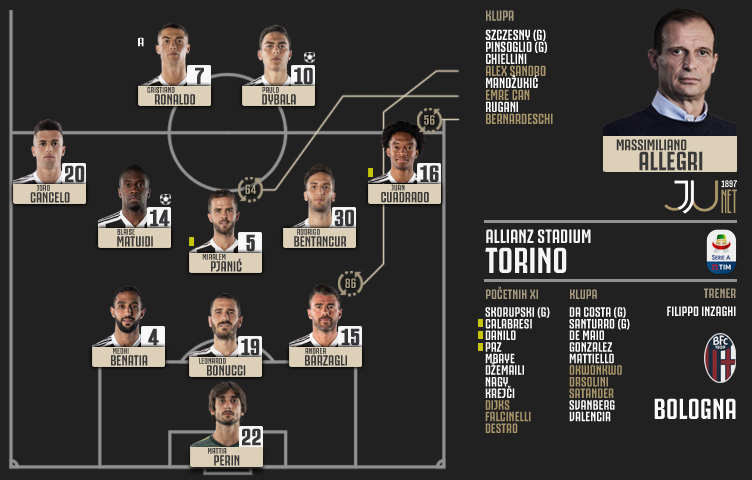 Serie A 2018/19 / 6. kolo / Juventus - Bologna 2:0 (2:0)