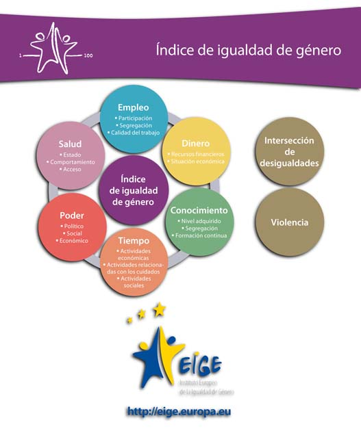 Instituto Europeo de la Igualdad de Género - European Institute for Gender Equality (EIGE)
