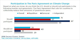 Participation in the Paris Agreementn on Climate Change (Credit: Chicago Council on Global Affairs) Click to Enlarge.