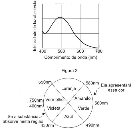 e0a0dd2c694 ... dessa substância pelo uso da roda de cores (Figura 2)  o comprimento de  onda correspondente à cor do objeto é encontrado no lado oposto ao  comprimento ...
