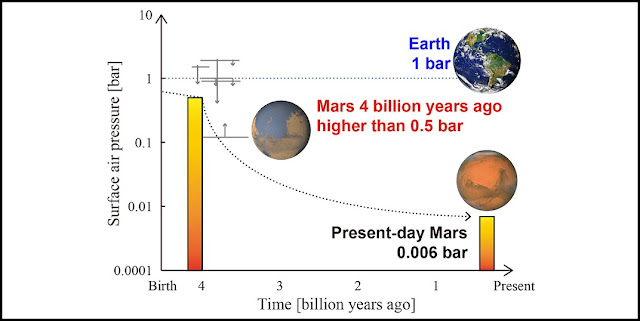 The figure shows how surface air pressure changed throughout Martian history. A bar at 4 billion years ago denotes a lower limit shown by this study. Constraints suggested by other studies are also shown by arrows.