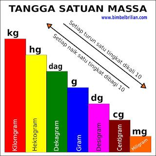 Konversi Satuan Massa (Kg, Hg, Dag, G, Dg, Cg, Mg)