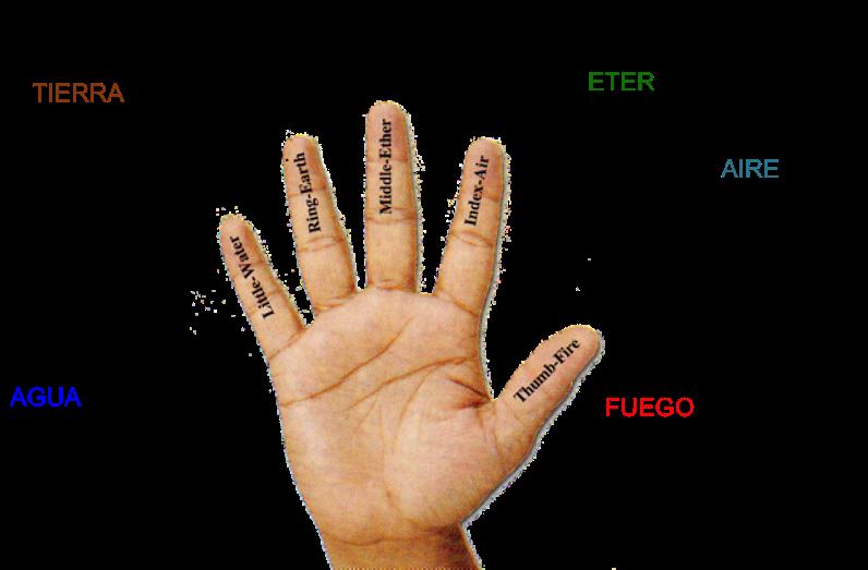 Noska Comparte Simbología De Los Dedos De Las Manos 1