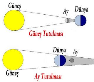6.Sınıf Güneş ve Ay Tutulmaları Konu Özeti