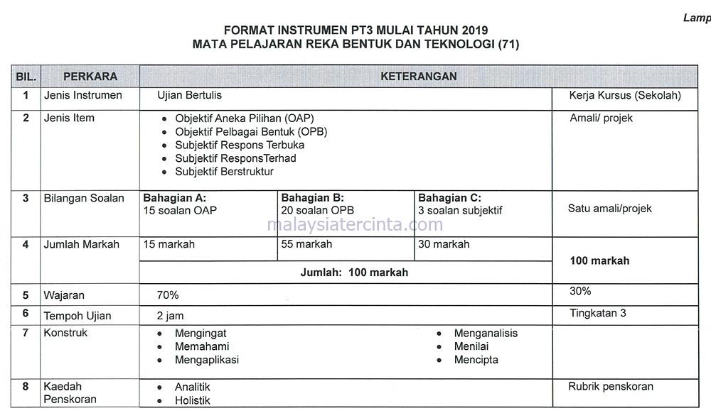 Soalan Matematik Format Pt3 Tingkatan 1 - Malacca b
