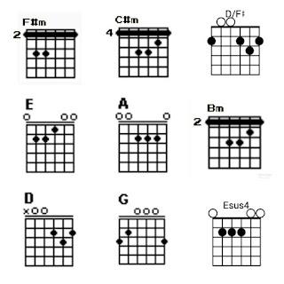 Chord F#m, C#m, D/F#, E, A, Bm, D, G dan Esus4