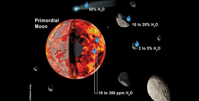 Potential origins of the Moon's water, delivered while it was still partially molten. CREDIT: LPI / DAVID A. KRING
