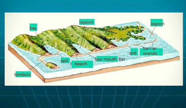 Bentuk-bentuk Pantai Split Baymouth Tambolo