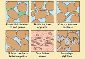 Lingkungan Diagenesis Batuan Karbonat : Zona Burial