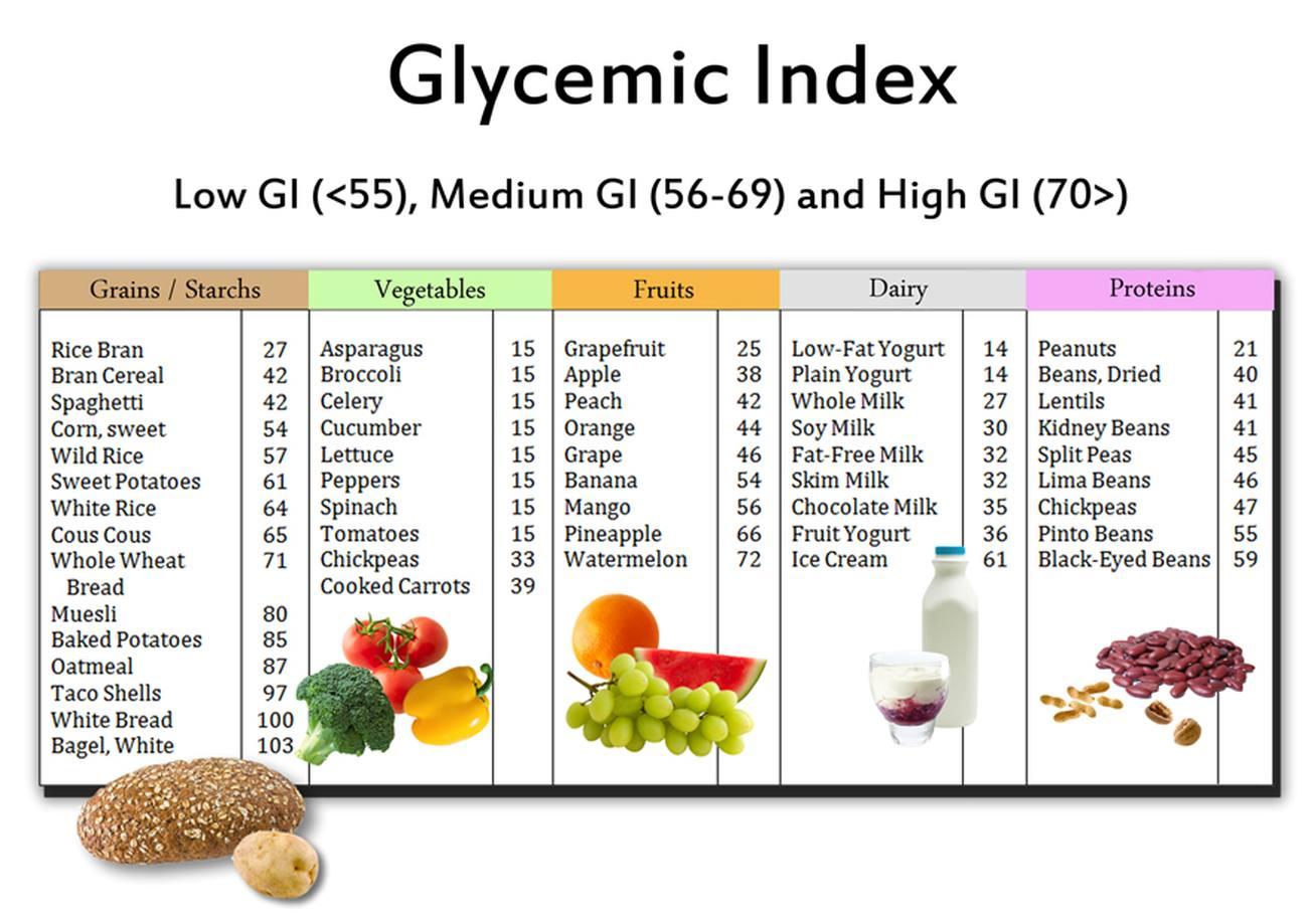 Indeks glikemiczny czy ładunek glikemiczny ?