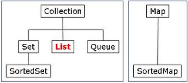 map to list in Java