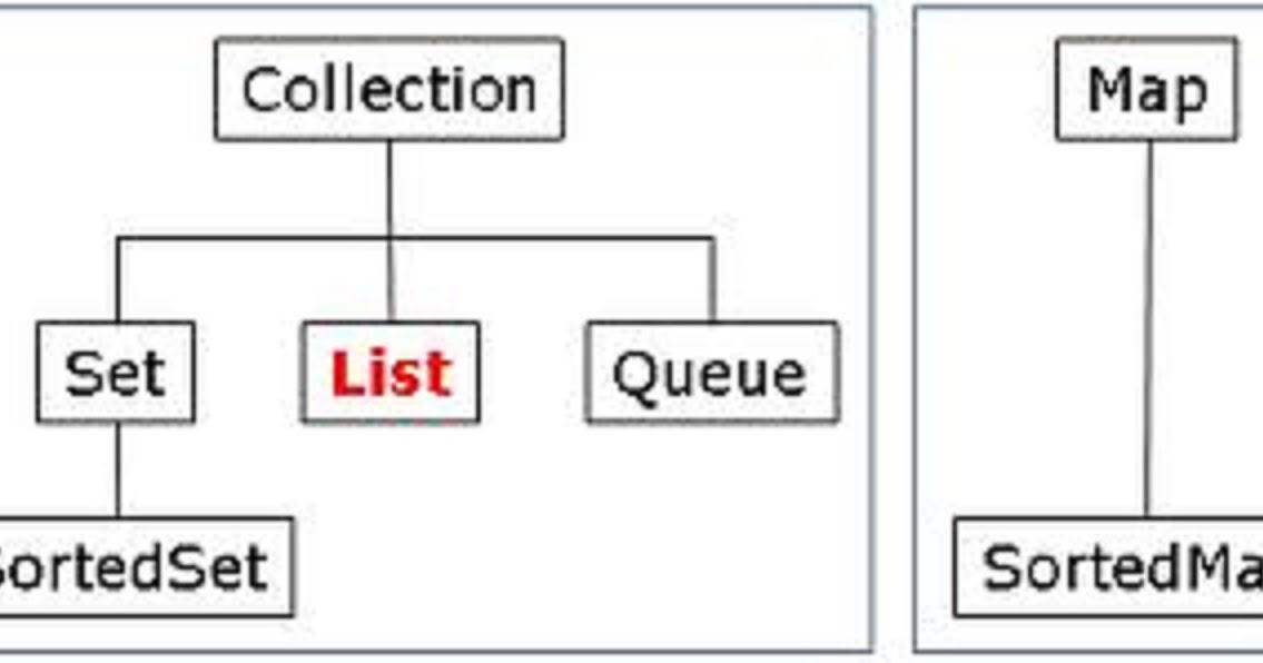 Java List Map How to Convert a Map to a List in Java Example