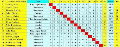 Cuadro de clasificación según el sorteo inicial del VI Campeonato de Cataluña de Ajedrez 1935