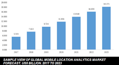 global mobile location analytics market
