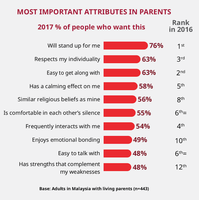 Most important attributes in Parents