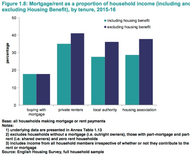 prs rent household income