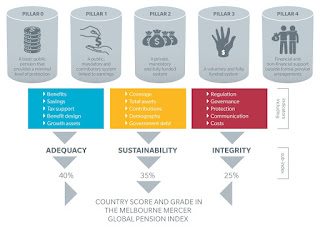 Spotlight : 2017 Melbourne Mercer Global Pension Index