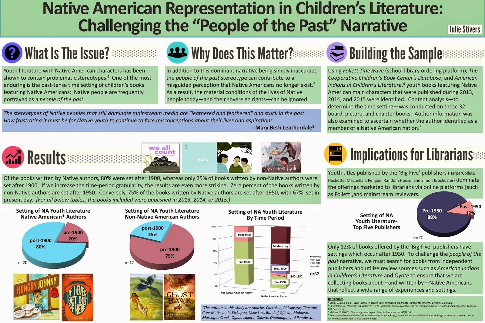 native american informative essay