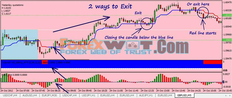 Highly accurate forex indicator
