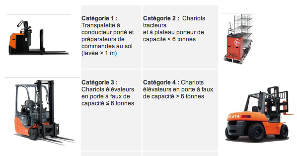 formation caces et s curit nord caces initial chariots caces r389. Black Bedroom Furniture Sets. Home Design Ideas