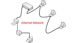 What is Ethernet Network in Hindi | Ethernet Network क्या है ?