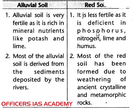 Ias preparation simplified like never before major soil for What type of resource is soil