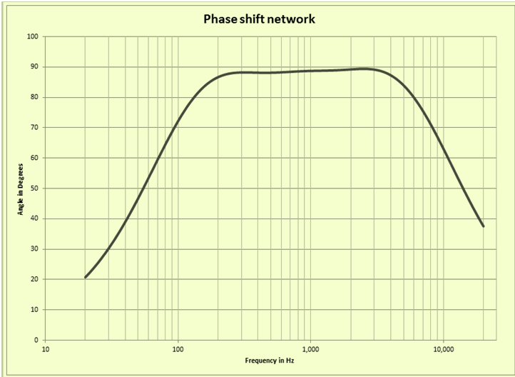 QRP HomeBuilder - QRPHB -: That 90 Degree Phase Shift