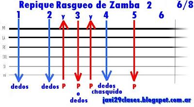 gráfico del Repique de Rasgueo de Zamba  para guitarra folklore, folclore