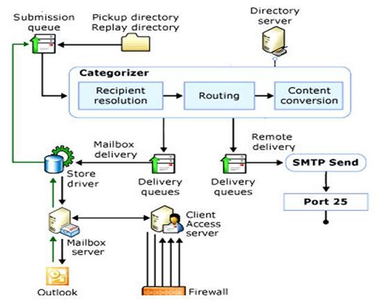 Exchange 2013 Mail Flow Diagram 7 Pin Caravan Socket Wiring Gloves: 2010 From Start To Finish