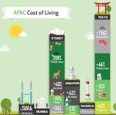 Source: Qlik infographic. While Kuala Lumpur, Mumbai and Shanghai score below the APAC average on almost every item in the comparison basket, the other cities scored above the regional average in various categories.